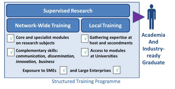 what is supervised industrial training An internship is a period of work experience offered by an organisation for a limited period of time and they typically need little to no training.
